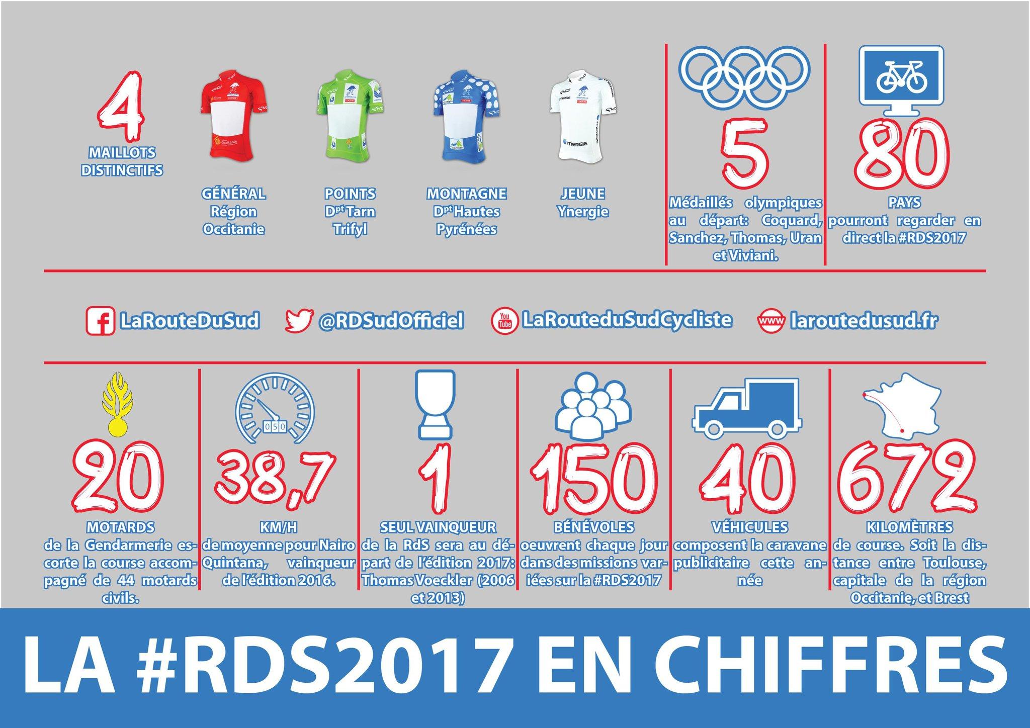Quelques Chiffres De La Route Du Sud 2017